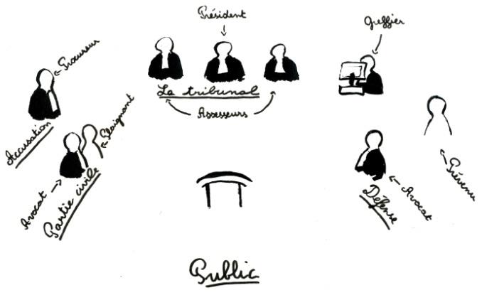 Schéma tribunal